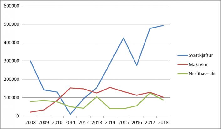 Gongdin i føroysku uppisjóvarkvotunum 2008-2018
